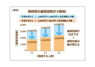 相続税の基礎控除