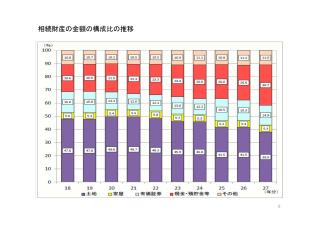 相続財産金額構成比の推移
